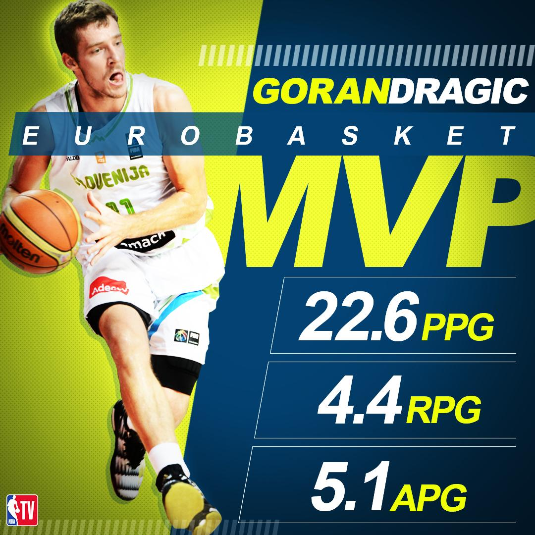 .@Goran_Dragic wins #EuroBasket2017 MVP after leading Slovenia to its first European basketball championship.