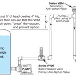Redundant valves eliminate day tank overflow caused by siphon https://t.co/4NI9UPEOYg #pipingsystems #pumping #chemicalprocessing