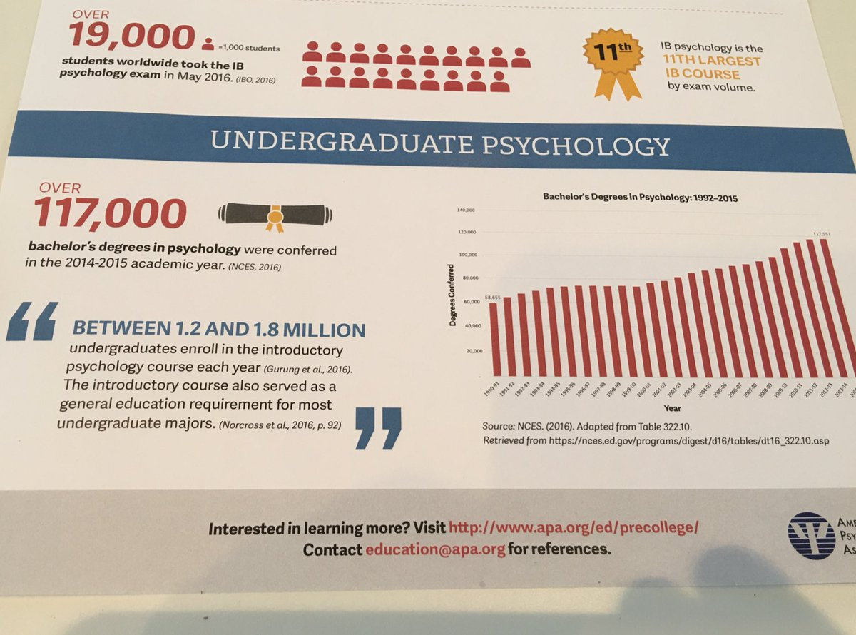 117,000 #BAs in #psychology in 2014-15! 1.2 million in #psych classes @apa @APAEducation<br>http://pic.twitter.com/SLZhJBTbMs