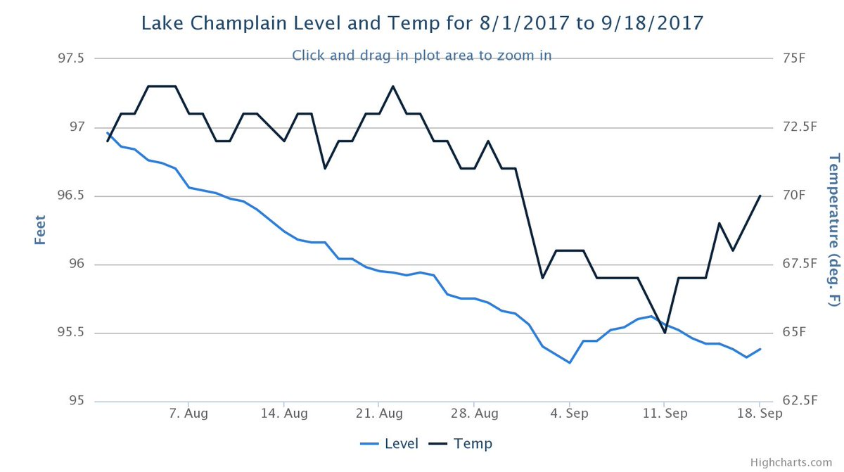 test Twitter Media - After a cool start to Sept, lake temps dropped, but the warm temps of the past week have the lake temp back on the rise. It should continue! https://t.co/LSM9isjoNV
