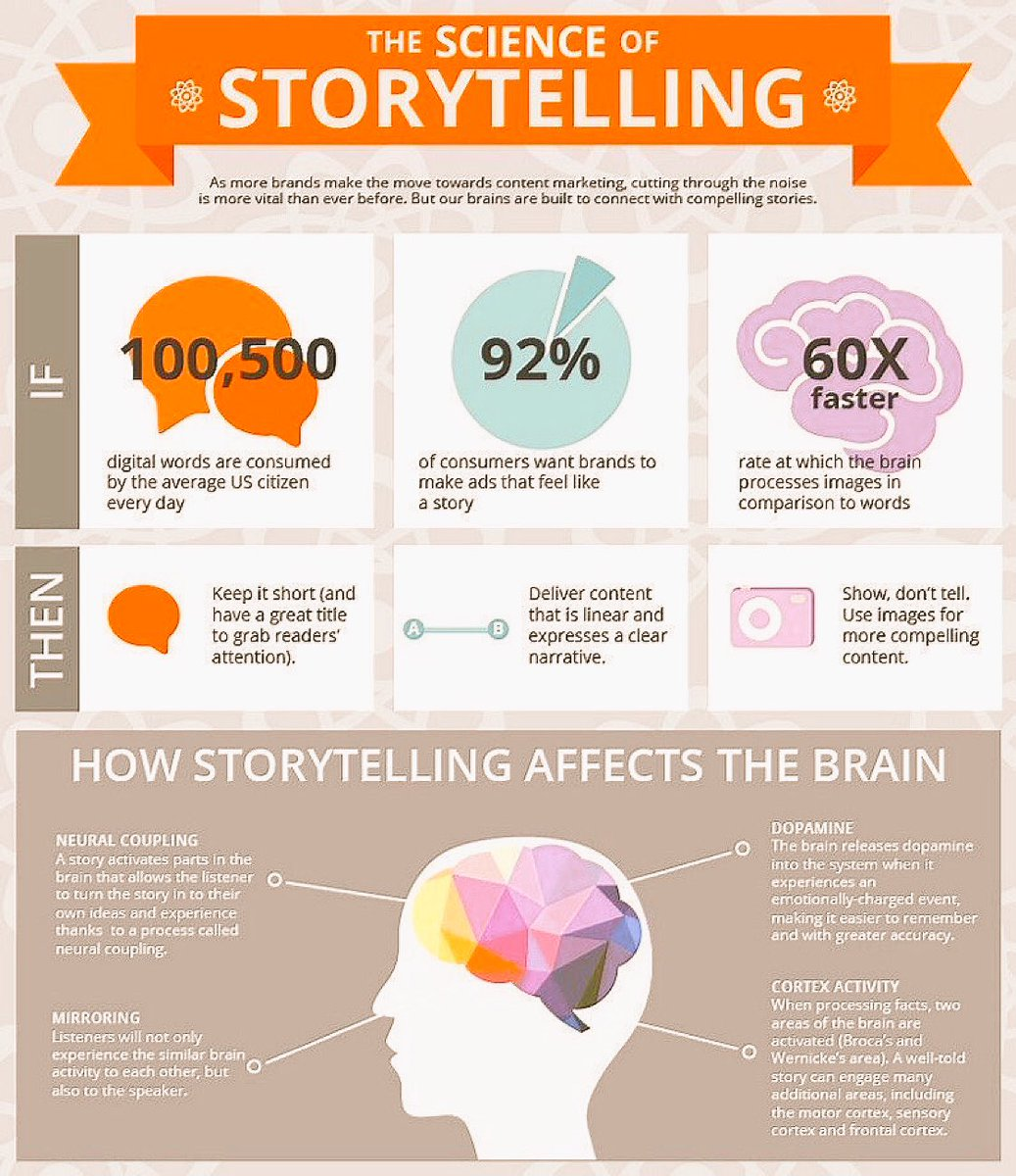 Science of Storytelling #Fintech #makeyourownlane #SEO #Branding #SMM #Mpgvip #Defstar5 #GrowthHacking #Startup #Tech #Digital #IoT<br>http://pic.twitter.com/gj6gIuybeS