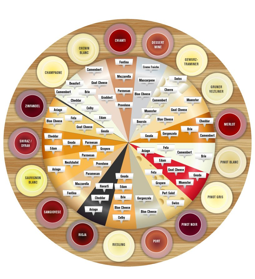 The ultimate #cheese and #wine pairing wheel! <br>http://pic.twitter.com/vzytUXX4uU