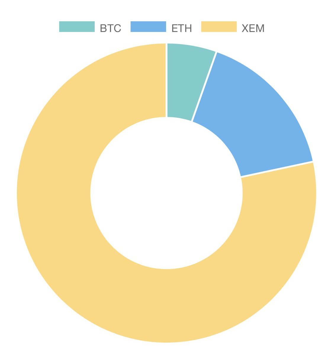 #NEM Community is the biggest contributor so far to ongoing #GRAFT #Token #PreSale! But GRAFT Wallet and POS apps support #BTC and #ETH too!<br>http://pic.twitter.com/l4Mfcha6TR