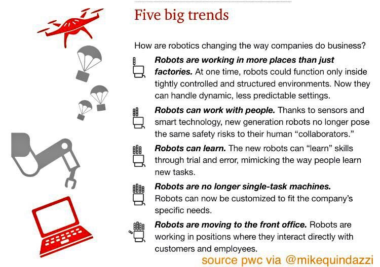5 ways #robotics are changing the #enterprise and #futureofwork. #pwc #AI #ML #robots #IoT #infosec #cx MT @MikeQuindazzi @evankirstel<br>http://pic.twitter.com/REeSoWYy4w