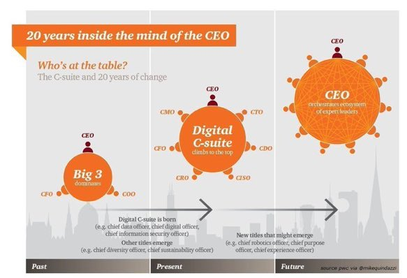 Evolution of the #Csuite? By 2019, 90% of major organizations will have a chief data officer (#CDO). #pwc #ceo #megatrends @MikeQuindazzi<br>http://pic.twitter.com/vzb51ETPxM