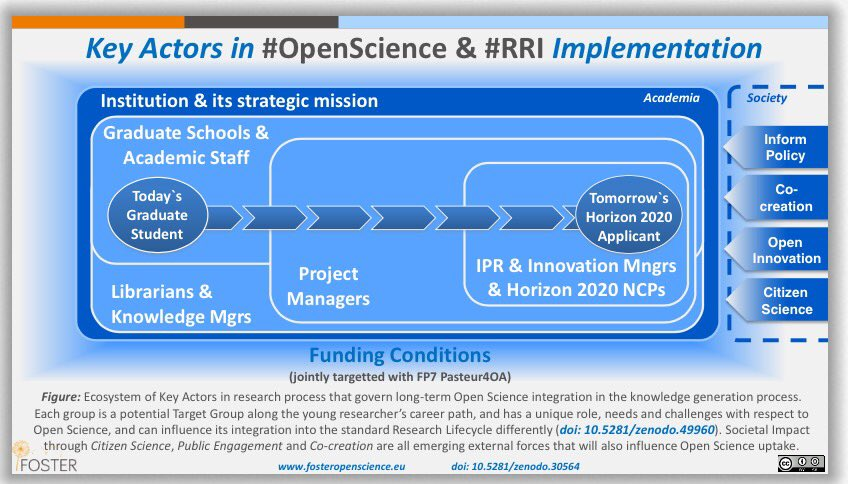Changing the whole academic incentive system is a good starting point for #RRI #OpenScience #REF2021 #societalimpact #researchimpactEU<br>http://pic.twitter.com/zgYvoIpNBI