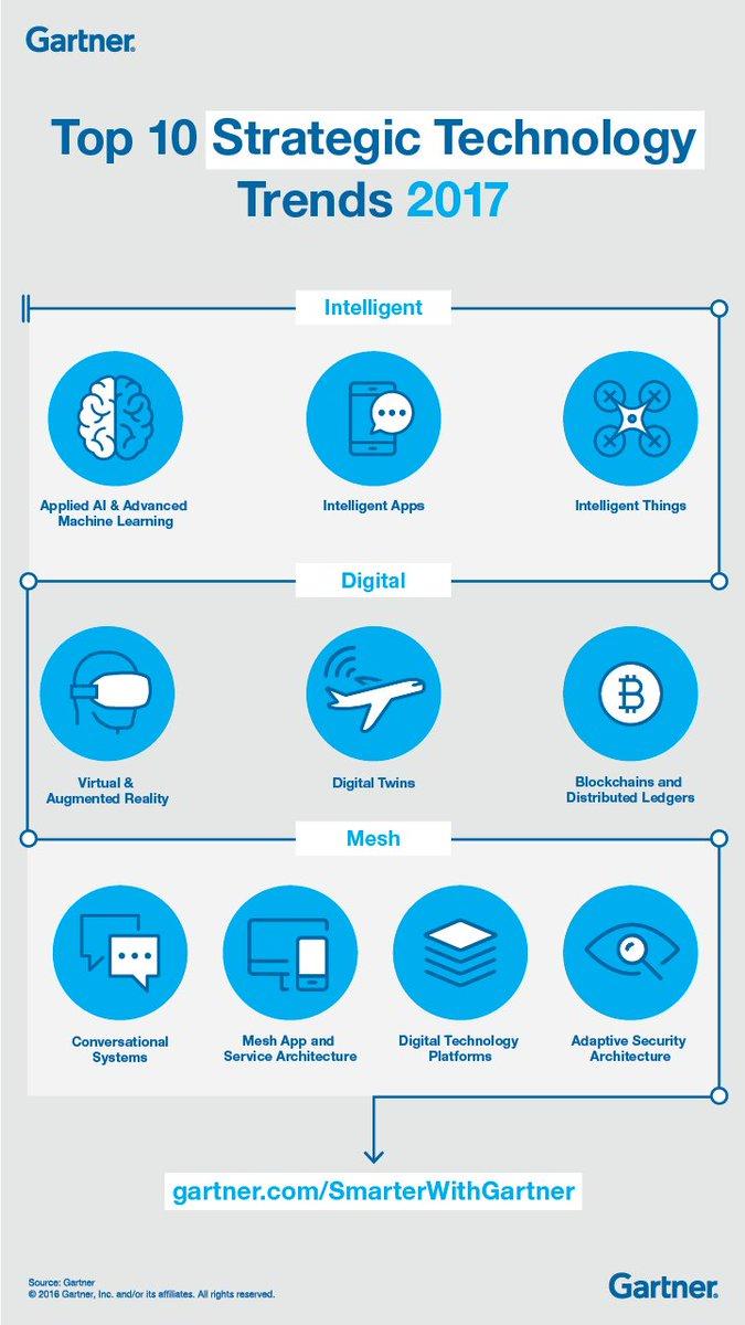 Top 10 strategic tech 2017 #startup #investor #entrepreneur #accelerator #incubator #Mentorship #Leadership #distruptive #business #Leader<br>http://pic.twitter.com/xmzuj5bbtf