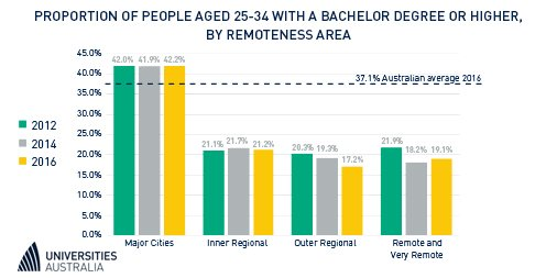 People in major cities are twice as likely to have a degree than those from regional and remote areas #stopunicuts  http:// ab.co/2jE7hsl  &nbsp;   <br>http://pic.twitter.com/tvewJMNI7V