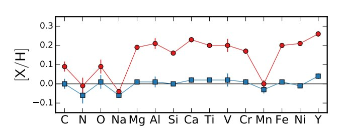 Two stellar siblings with discrepant chemical abundances, or: Did Kronos (red) swallow a planet?  https:// arxiv.org/abs/1709.05344  &nbsp;   #arxiv <br>http://pic.twitter.com/WNE34eWldW
