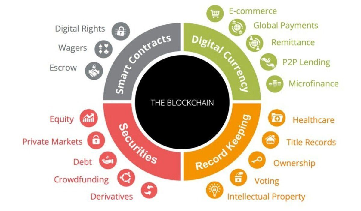 RT TechWithSanket: potential #applications of #blockchain   #AI #Marketing #bitcoin #smartcontracts #fintech #ecom…<br>http://pic.twitter.com/SMX4KDyxua
