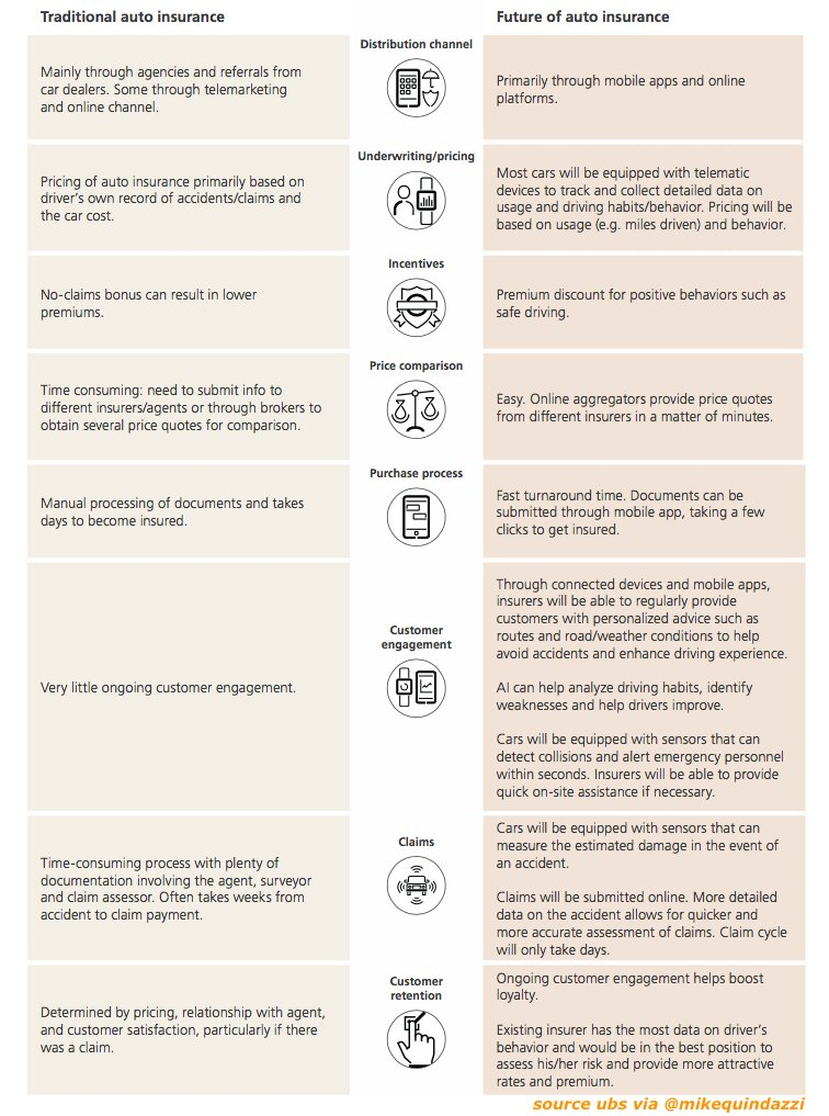 8 way #insurtech is changing traditional auto #insurance via @ubs. #fintech #ai #iot #cx #mobileapps #digital #smartphones<br>http://pic.twitter.com/YAqCHbGDv2