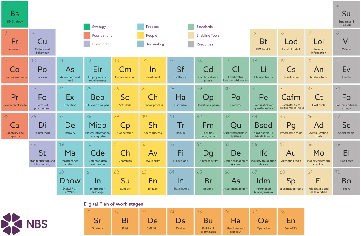 Nbs on twitter when did you last explore our periodic table of nbs on twitter when did you last explore our periodic table of bim why not refresh your memory httpstmjdo2fhw59 urtaz Image collections