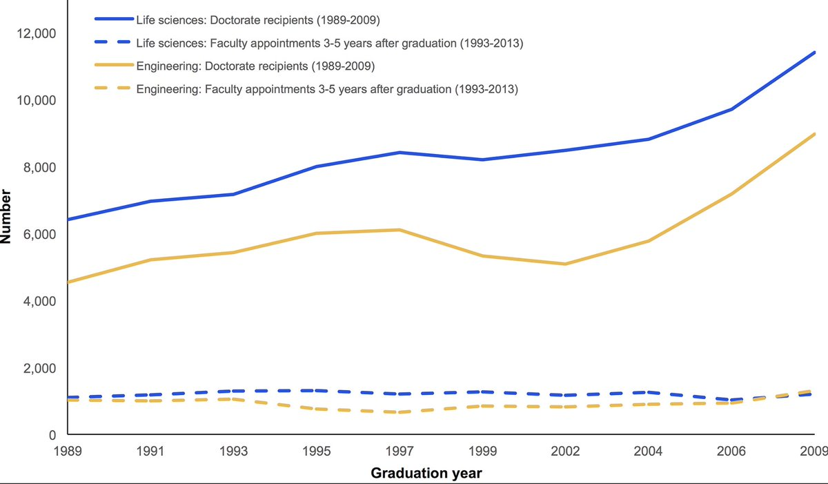 &#39;The declining interest in an academic career&#39; -&gt; some interesting points on #Academia #phdchat #ecrchat @PLOSONE  http:// journals.plos.org/plosone/articl e?id=10.1371/journal.pone.0184130 &nbsp; … <br>http://pic.twitter.com/cBXWgApDye
