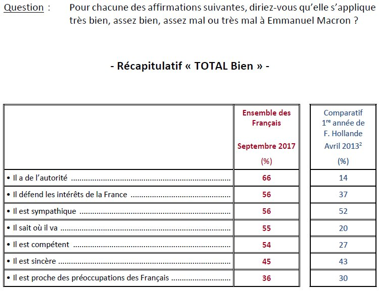 Good poll for #Macron : majority gives him authority, sympathy &amp; competence. Comparison = brutal for #Hollande.  http://www. ifop.com/?option=com_pu blication&amp;type=poll&amp;id=3849 &nbsp; … <br>http://pic.twitter.com/Z2T0EfJTlW