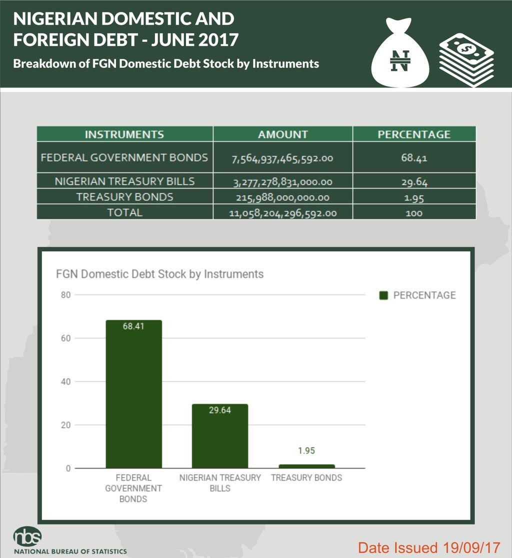 domestic debt and the nigerian economy On jan 1, 2012 onyeiwu charles published: domestic debt and the growth of nigerian economy.