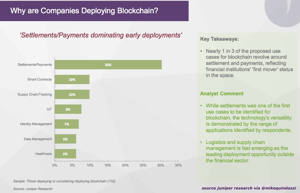 1 in 3 #blockchain use cases include settlement &amp; #payments [#smartcontracts #CyberSecurity #fintech #IoT #ethereum #bitcoin] @MikeQuindazzi<br>http://pic.twitter.com/lUQDTGGiNz