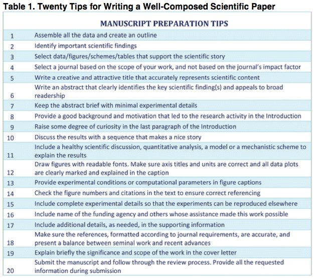 How to write an effective scientific paper for publication: a 20-part, step-by-step guide  https:// buff.ly/2fy43lZ  &nbsp;   #phdchat #ecrchat #acwri<br>http://pic.twitter.com/wihZiLLyG6