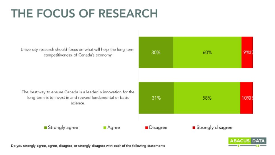 . @abacusdataca survey is out - and as hinted by @univcan it strongly shows that  Canadians #supportthereport, with 89% majority  <br>http://pic.twitter.com/W0HunbdLUW