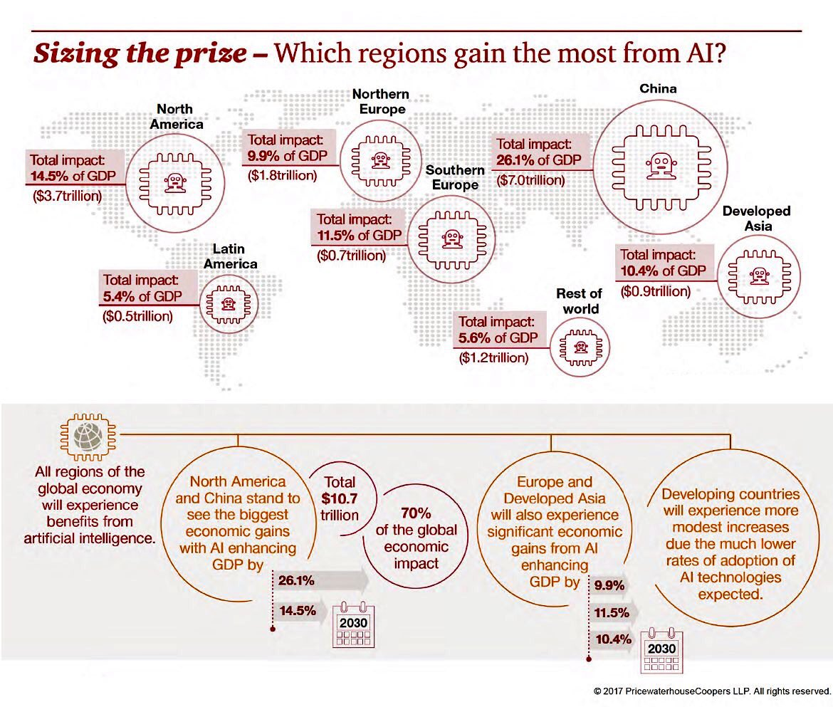 Which regions gain the most from #AI?  #Fintech #Tech #Startups #IoT #Marketing #DL #ML <br>http://pic.twitter.com/EyAFsjvF83 by @evankirstel #China #Asia