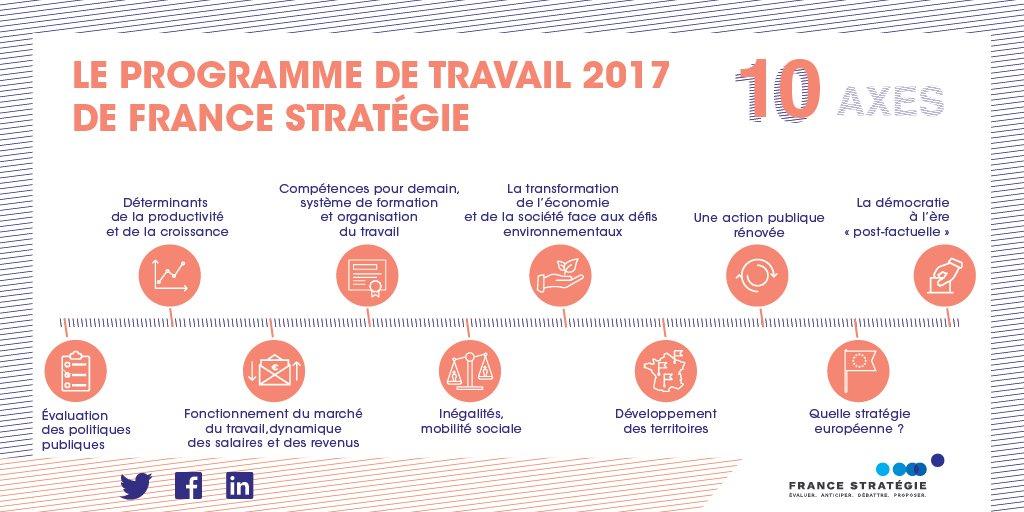 #UneInstitutionSingulière France Stratégie mène des réflexions et organise le débat public sur 10 thèmes en 2017 : https://t.co/nGqGvHq2SW