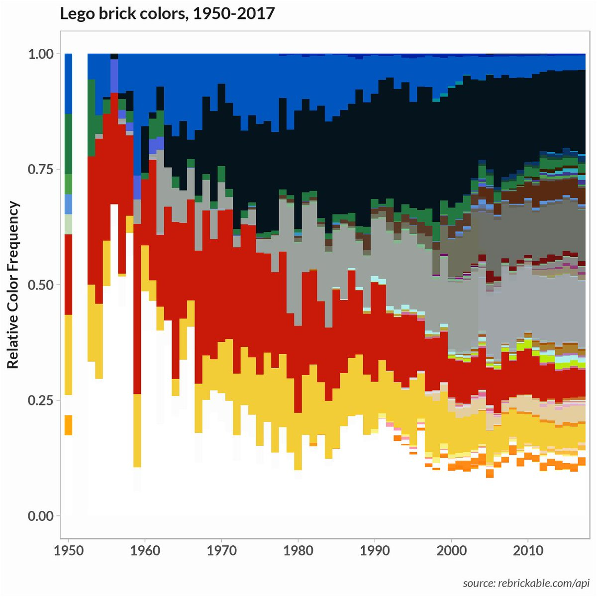 Lego color themes as topic models. #DataScience #BigData #MachineLearning #TextMining   https:// nateaff.com/2017/09/11/leg o-topic-models/ &nbsp; … <br>http://pic.twitter.com/k1OwJ25exk