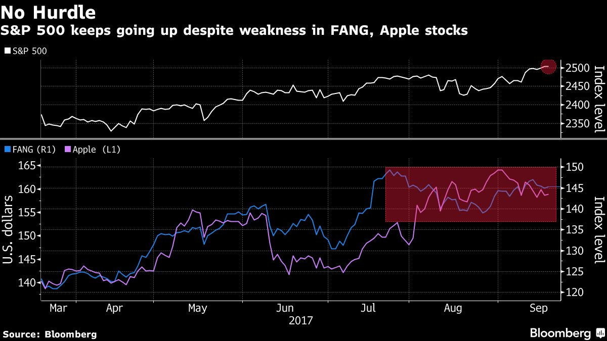 FANG stocks take repeated hits and the world keeps spinning https://t.co/yssnep28ux