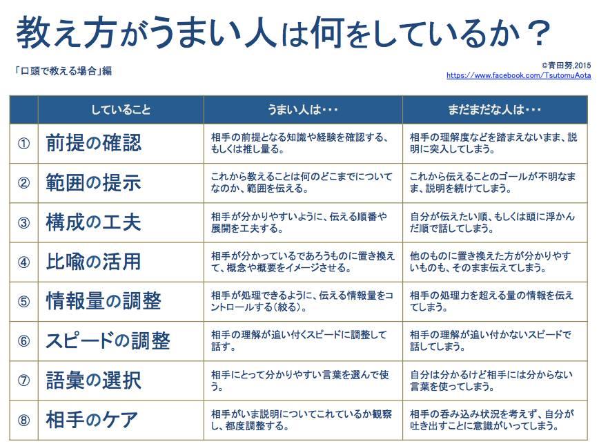 講演における「教え方が巧い人は何をしているか」というまとめ、ボードゲームインストの参考文献として大変参考になりそう cssnite.jp/archives/4spea…