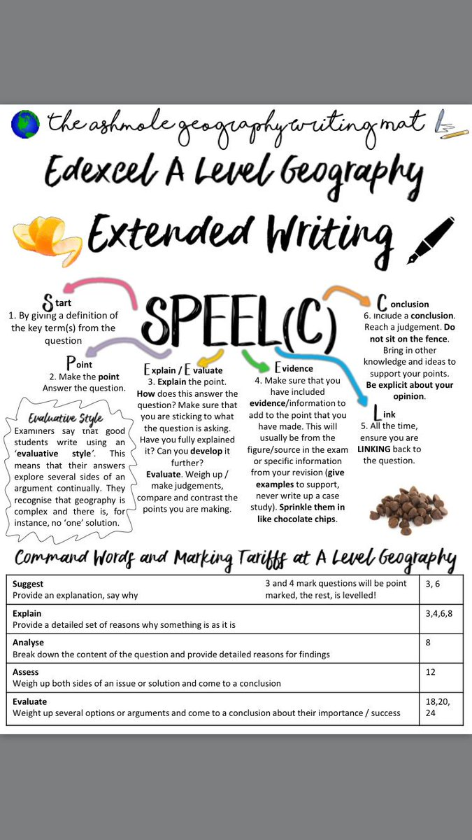 I&#39;ve made this writing mat for my a level geographers...anything else u think I should add?! #geographyteacher #alevelgeography #edexcelgeog<br>http://pic.twitter.com/roqUFfcSq3