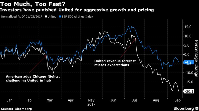 United's turnaround wobbles after airline fare war jolts investors https://t.co/gGXHNSd6qv