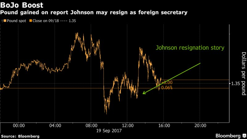 The pound's brief Boris bounce shows the cabinet spat may work both ways https://t.co/EZmo9c0gKV