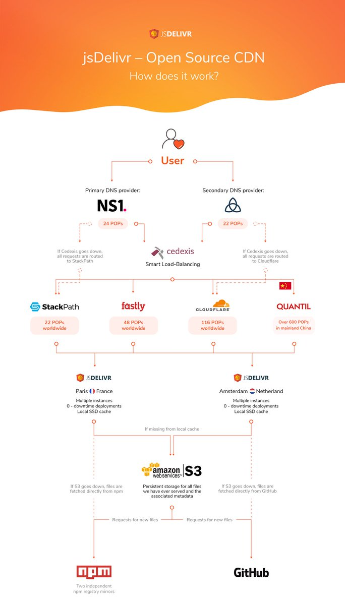 Check out this awesome graphic by @jsDelivr on how open sourced CDN&#39;s work.  http:// ht.ly/iGN630fhzPh  &nbsp;   #contentdelivery #network #webperf<br>http://pic.twitter.com/PkEPeMGJTK