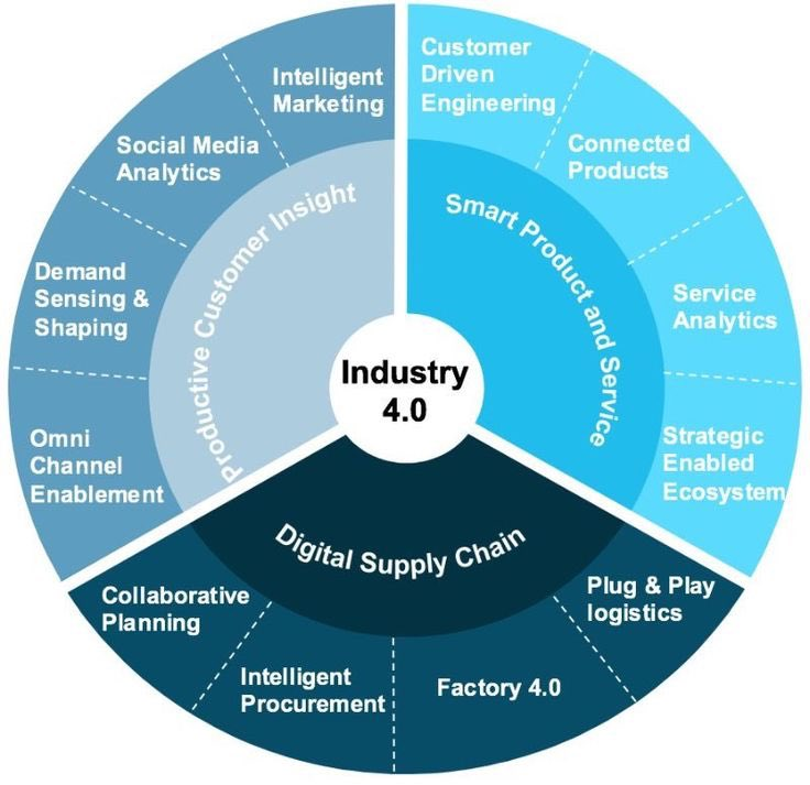 The #Industry40 is here! Is your #strategy ready? #CEO #CIO #IoT #IoE #DigitalTransformation #Tech #startup #defstar5 #Bigdata #SEO #IIoT<br>http://pic.twitter.com/sDZbxm8sVI