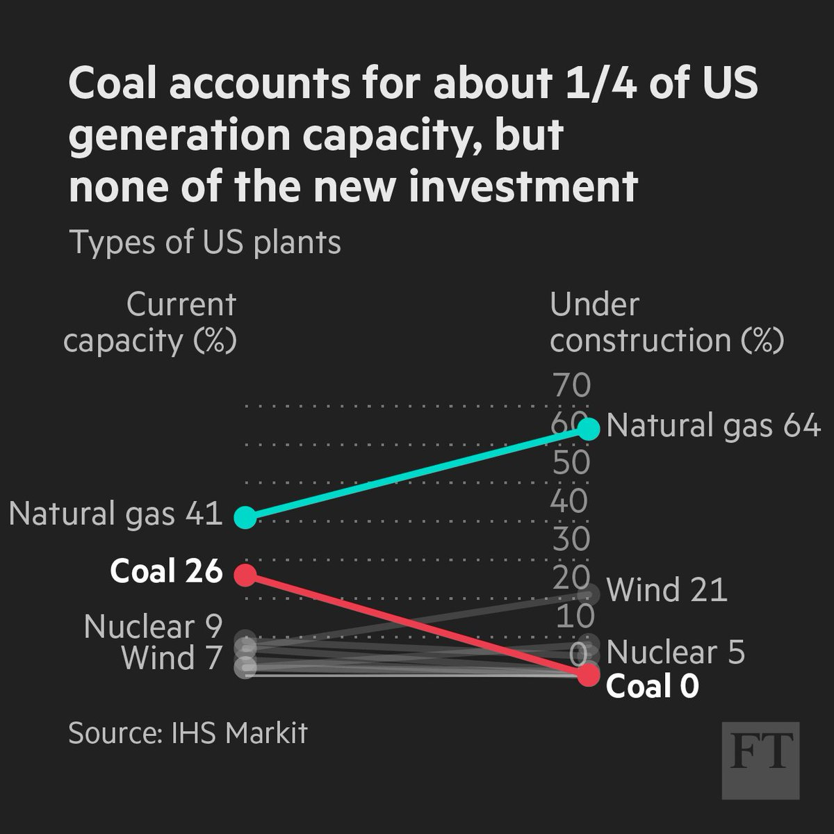 Donald Trump wants to bring back coal, but no one – literally – is investing in it https://t.co/Agc5TSSVAm