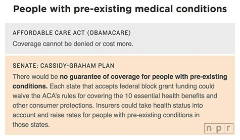 For people with pre-existing conditions, the bill would remove any guarantee of coverage.