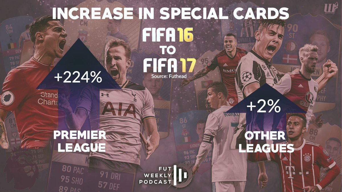 Final numbers are in! Was there really a huge increase in content in #FIFA17? Only really for the Premier League... 91-&gt;295 vs 1594-&gt;1622 <br>http://pic.twitter.com/UikHm7G5jc
