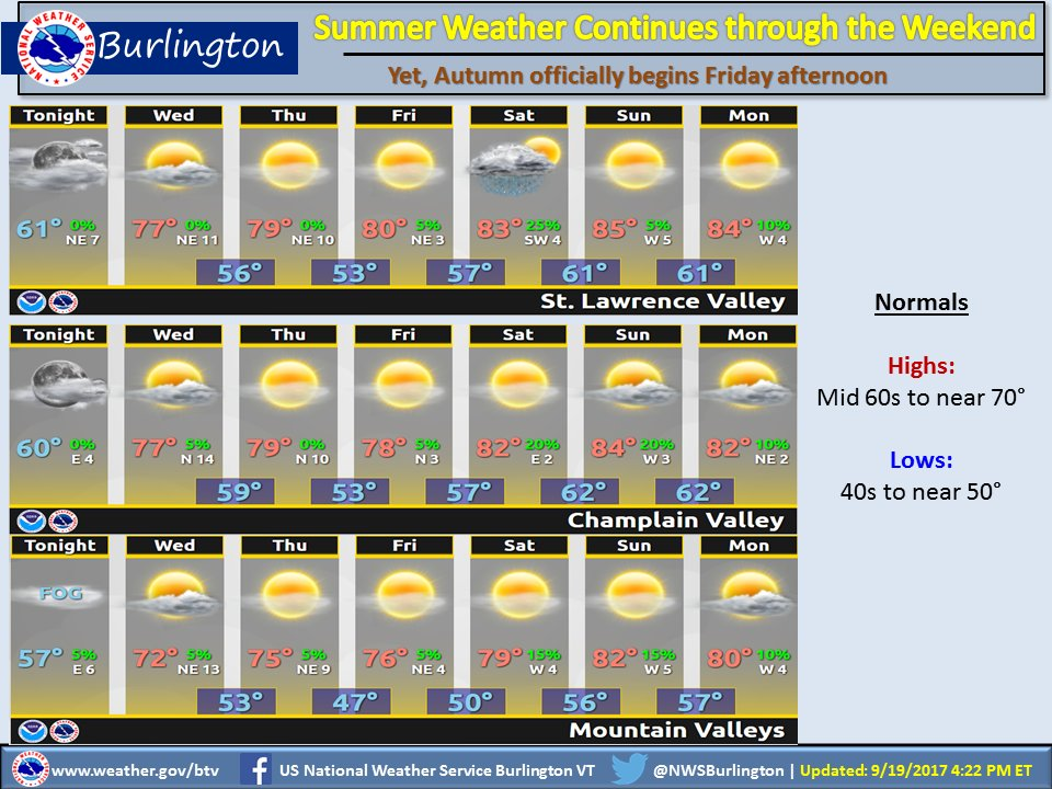 test Twitter Media - Summer weather through the weekend. Temperatures approaching 15-20 degrees above normal. Astronomical Fall arrives Friday. #vtwx #nywx https://t.co/k2BbLFd9gk