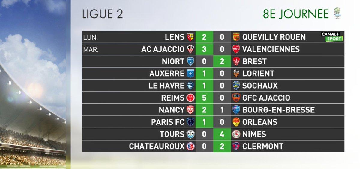 Résultats & classement J8 . 1e#Ligue2 défaite du  à  @FCLorientqui@AJA perd la tête au profit du .   @StadeDeReims#AJAFCL#SDRGFCA#DailySport