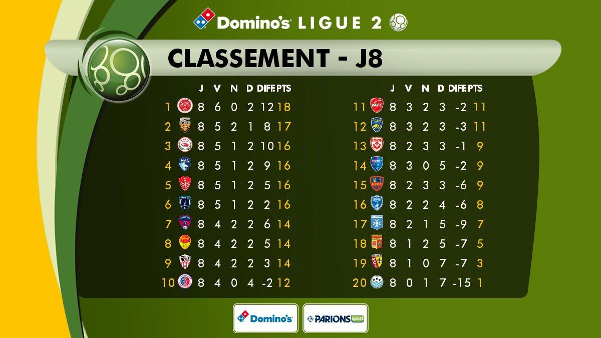 J8 - Le classement