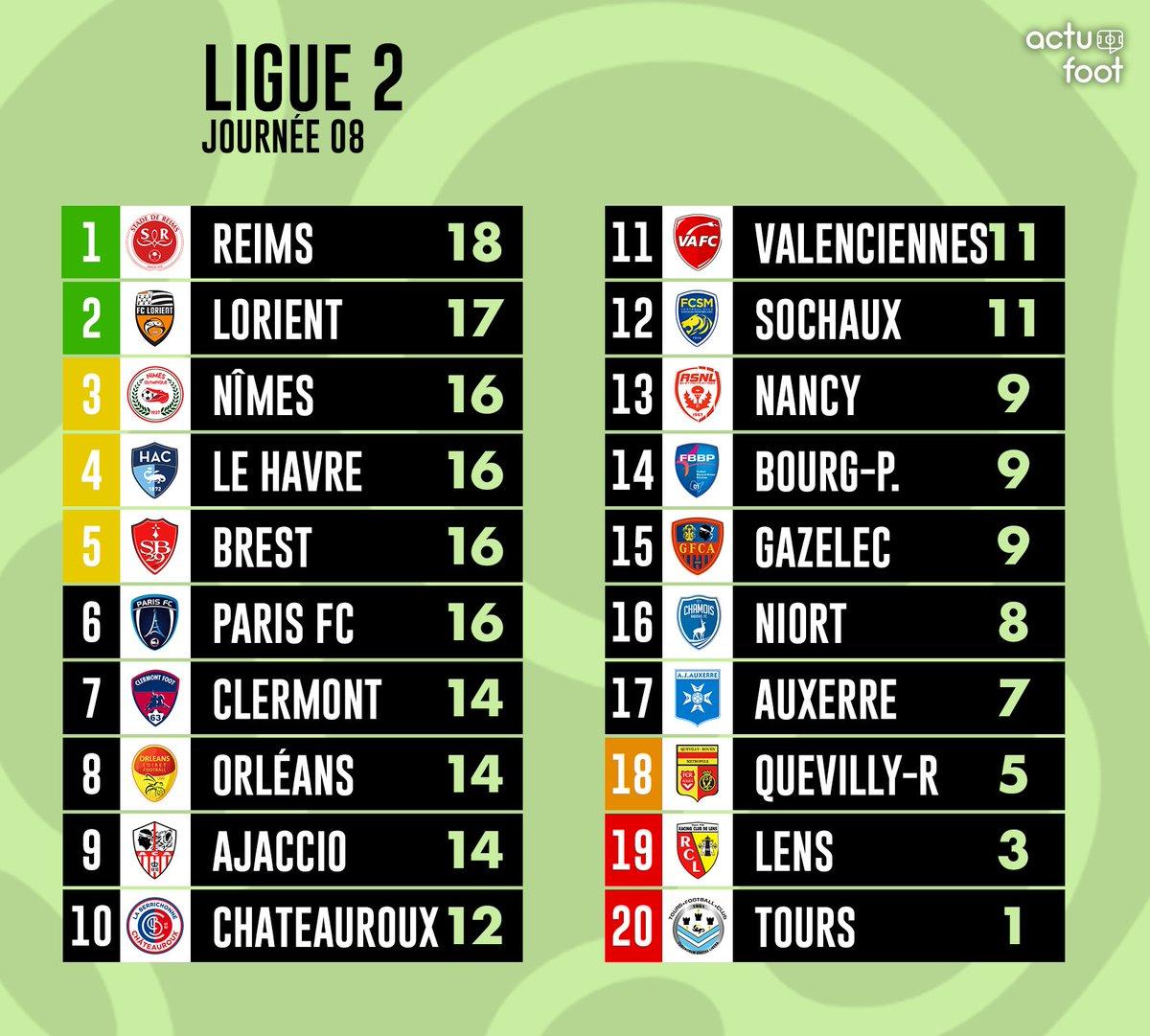 Le classement à l'issue de cette 8e journée de Ligue 2.