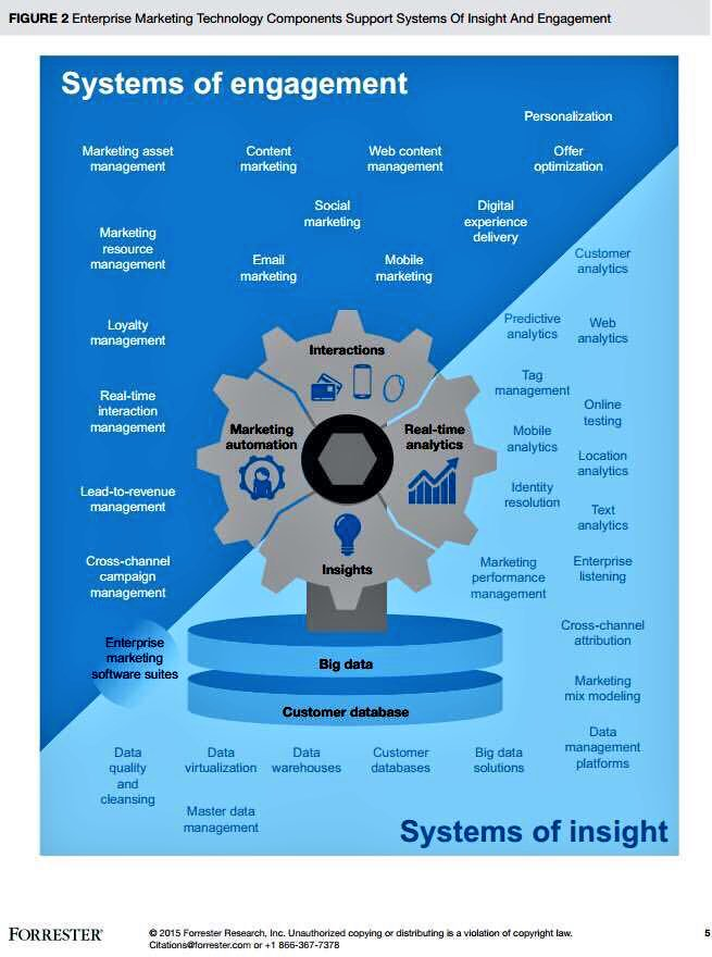 #Bigdata: systems of #engagement vs #insight - #marketing #CMO #martech #datascience #CX... by #PetiotEric<br>http://pic.twitter.com/jdmw9NqjLA
