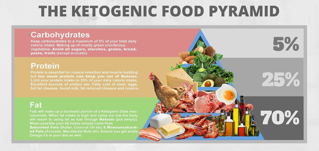 Is The #KetogenicDiet The &#39;Secret Weapon&#39; You Need To Fight Off Belly Fat?  http:// bit.ly/2gOhvoR  &nbsp;  <br>http://pic.twitter.com/UYEdHtfNwB