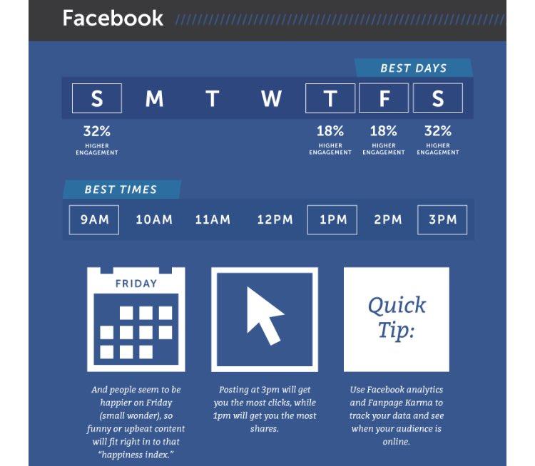 Best days and times to post on #Facebook-  #GrowthHacking #Mpgvip #defstar5 #SocialMedia #Marketing #SEO  #Digitalmarketing #branding #SMM<br>http://pic.twitter.com/J1fipY6Bh8