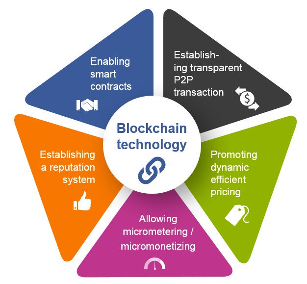 Benefits of using #blockchain #technology #Fintech #IoT #BigData #AI #digital #disruption #crypto #Security #Startup #innovation #privacy<br>http://pic.twitter.com/A6LIHdqntM