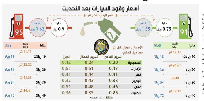 تويتر اسعار البنزين | الآن أرامكو السعودية تعلن أسعار ...