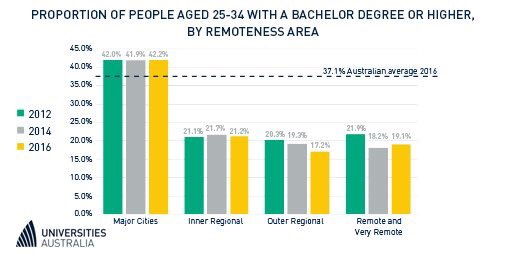 People living in remote areas are up to half as likely to achieve a bachelor degree or higher. What can be done? #HigherEd #stopunicuts <br>http://pic.twitter.com/RJBG14TkKd