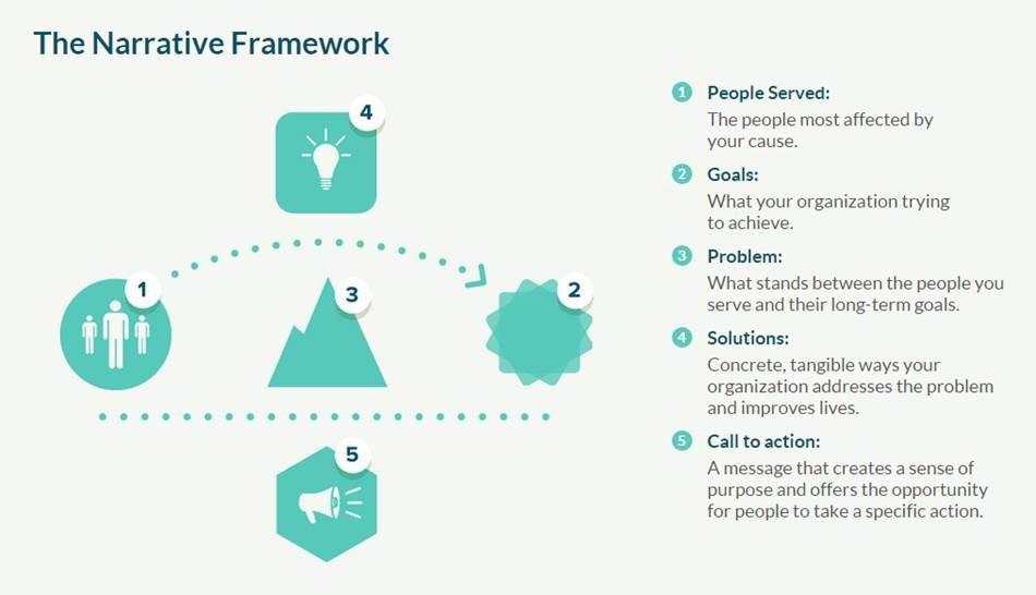 帮客户设计官方网站(服务性质的互联网企业),工作量的1/4是品牌设计、1/4是设计高转化率着陆页,其余1/2是教客户的市场和运营怎么写软文、编故事。国外企业对 content marketing、story telling 比较有概念,国内很多企业的营销还停留在推销、促销层面上 https://t.co/7zK1AWCG03 1