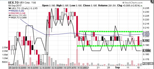 $UEX.to is in a pretty clearly defined trading range, similar to overlay of $MGA.to included #uranium #Watchlist <br>http://pic.twitter.com/EkHnnkF7ml