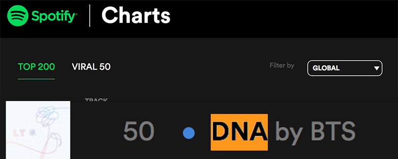 BTS is the first K-Pop group to enter Spotify&#39;s &quot;Global Top 50&quot;  Shattering records left and right! #DNA #BTS  @BTS_twt<br>http://pic.twitter.com/cIqffC88rU