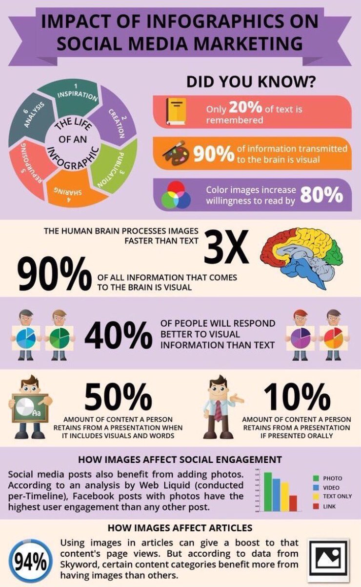 Impactof #Infographics &amp; #SocialMedia #Marketing #content #MakeYourOwnLane #SMM #GrowthHacking #startups #Contentmarketing #DigitalMarketing<br>http://pic.twitter.com/0SY4oyH92w