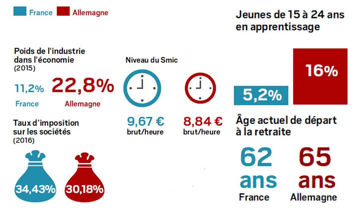 Le match France-Allemagne en 17 indicateurs économiques. En bleu, la France, en rouge l'Allemagne. https://t.co/yOtPluNoJ0
